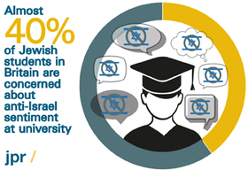 What concerns Jewish students?