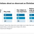 Is 'pious lying' behind poll results on educated Christians?